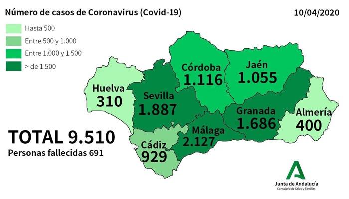 De ayer a hoy solo se contabilizan 14 nuevos casos en la provincia