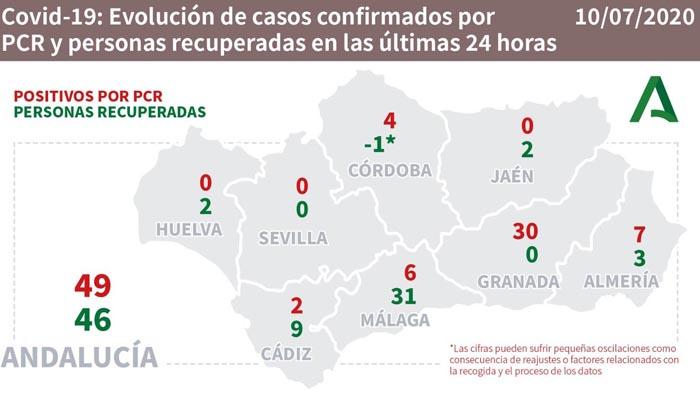 En la provincia de Cádiz hay dos contagiados más