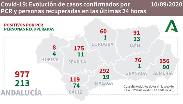 Andalucía suma casi un millar de nuevos contagios