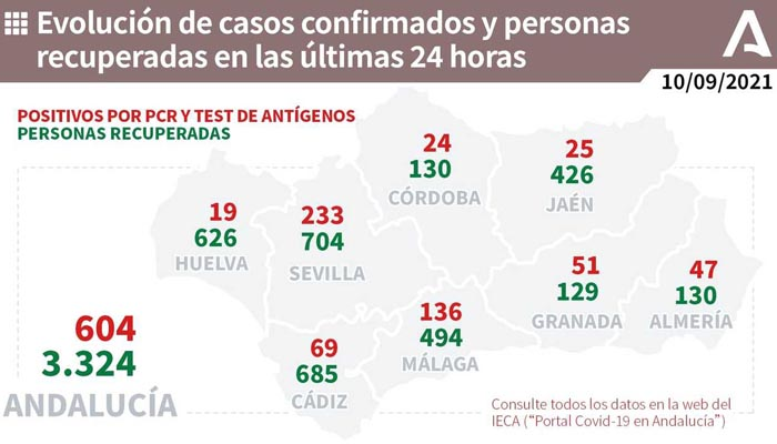 La provincia de Cádiz suma 69 contagios más.