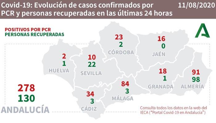 En Andalucía hay que sumar 278 nuevos contagios por Covid-19