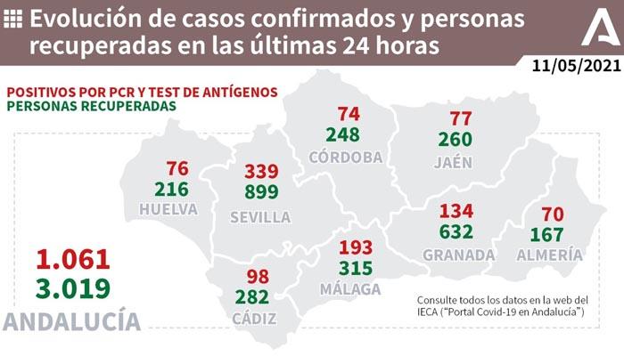 Andalucía vuelve a sumar más de un millar de contagios por Covid-19