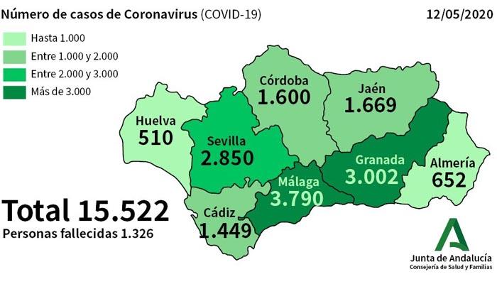Granada y Málaga son las únicas provincias que superan los 3.000 contagios