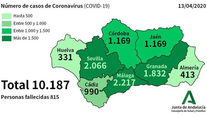 Los afectados por coronavirus en la provincia son ya 990