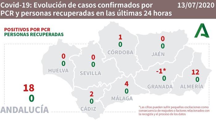 En Andalucía hay 18 nuevos contagiados por Covid-19