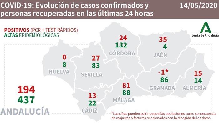 En la provincia se han dado 22 altas en las últimas 24 horas
