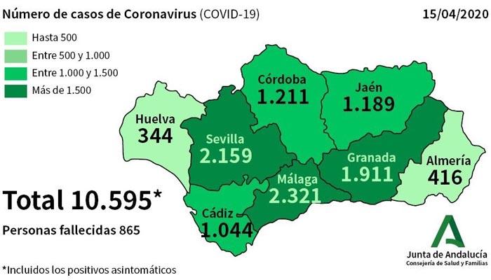 El número de afectados por coronavirus en Cádiz asciende a 1.044