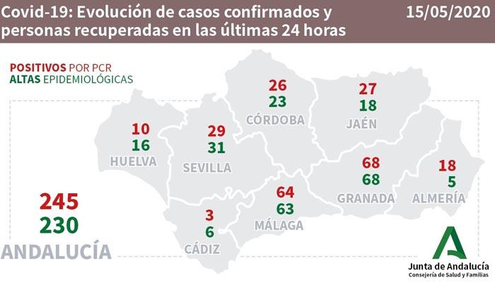 En la provincia de Cádiz solo se han contabilizado 3 nuevos casos de Covid-19