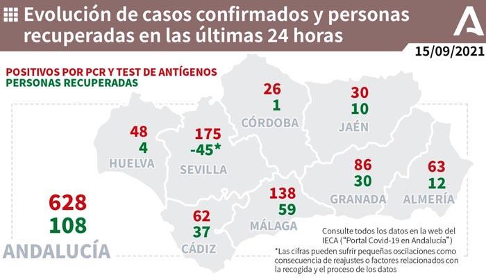 Los nuevos casos en Andalucía superan los 600