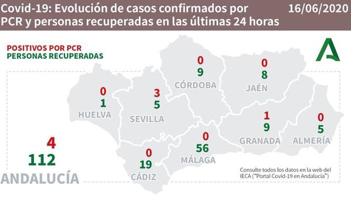 En la provincia de Cádiz se han recuperado 19 personas en el último día