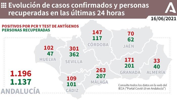 Casi 1.200 nuevos contagios en Andalucía