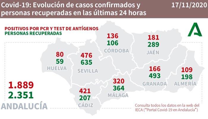 Solo Sevilla supera a Cádiz en cuanto a contagios en el día de ayer