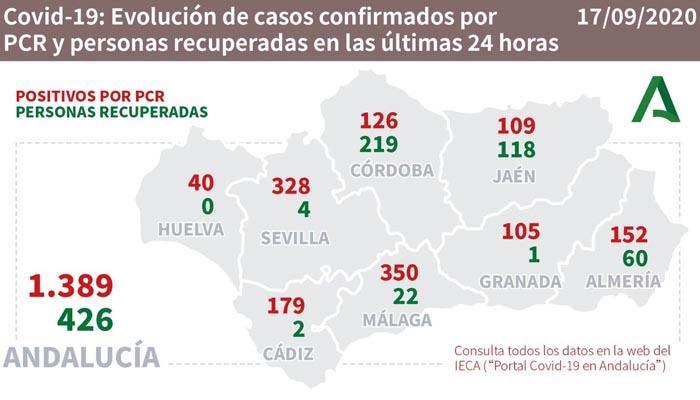 Los nuevos casos de Covid-19 aumentan en casi 1.400 en Andalucía