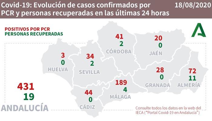 Cádiz es la tercera provincia con más contagios en Andalucía en el día de ayer