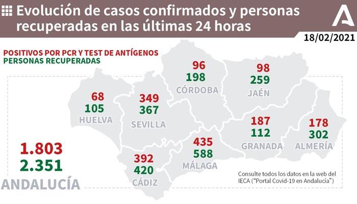En la provincia de Cádiz hay 392 nuevos contagios