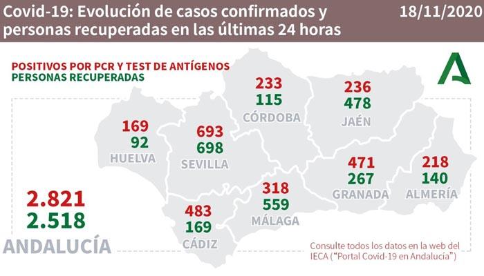 Por segundo día consecutivo, Cádiz es la segunda provincia en nuevos contagios