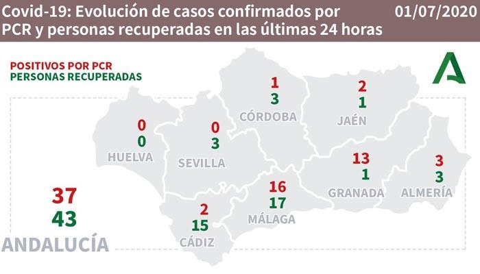 En la provincia de Cádiz se han recuperado 15 personas