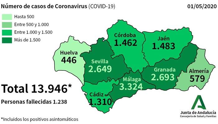 Cádiz supera ya los 1.310 afectados por coronavirus.
