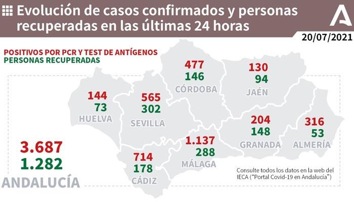 La provincia de Cádiz es la segunda de Andalucía por número de contagios ayer
