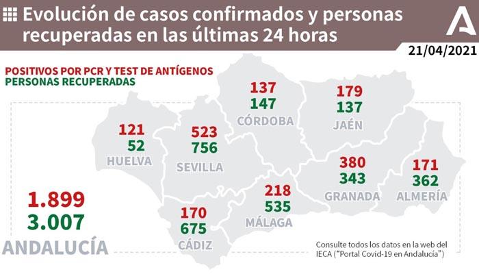 En Andalucía la cifra de nuevos contagios por Covid-19 se acerca a los dos mil