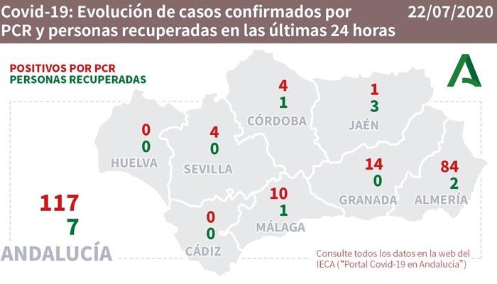 En Andalucía hay 117 casos nuevos, 84 de ellos en Almería