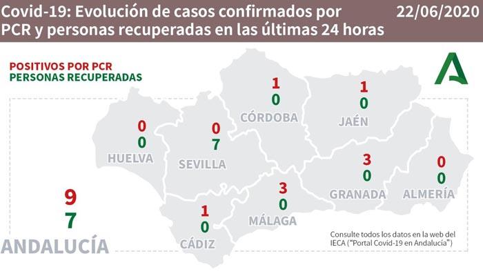 En toda Andalucía se han producido nueve contagios