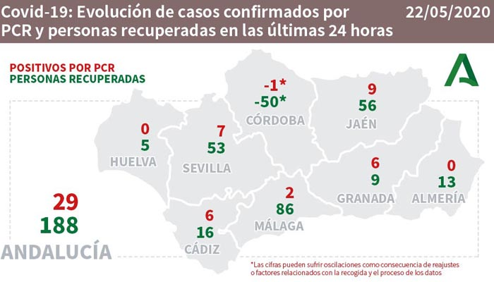 En Cádiz se han contabilizado 6 nuevos casos positivos por PCR