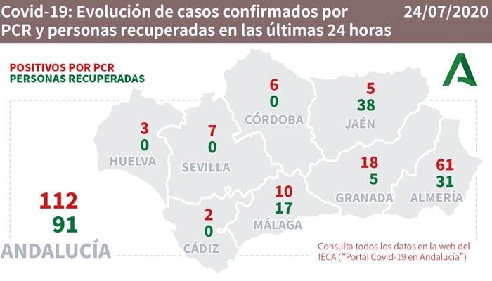 Andalucía vuelve a superar los cien contagios en la última jornada