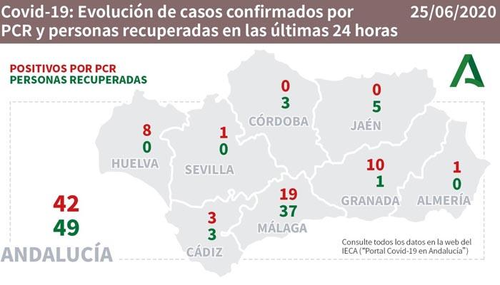 La cifra de contagios ha subido en más de 40 en Andalucía