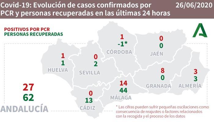 El número de recuperados en la provincia son 13 en el último día