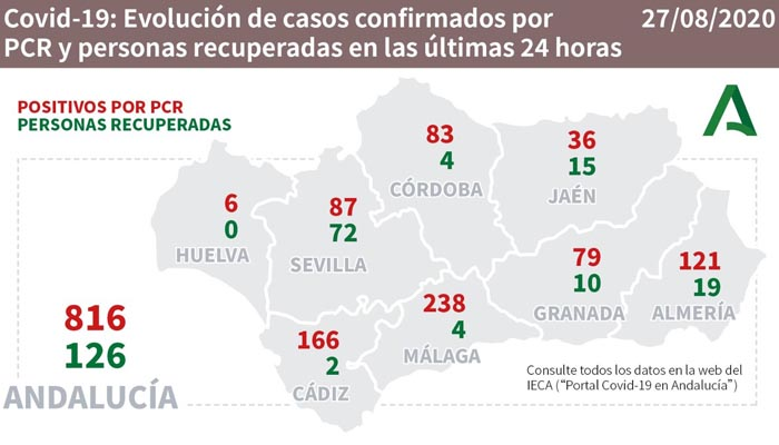 Cádiz ha sido hoy la provincia con más contagios tras Málaga