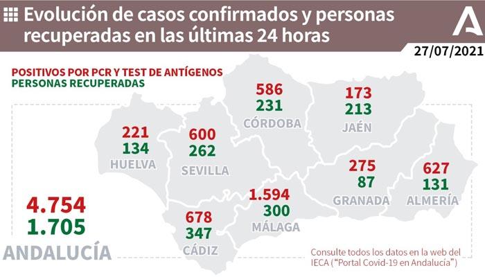 El número de contagios diarios sigue siendo muy alto en Andalucía