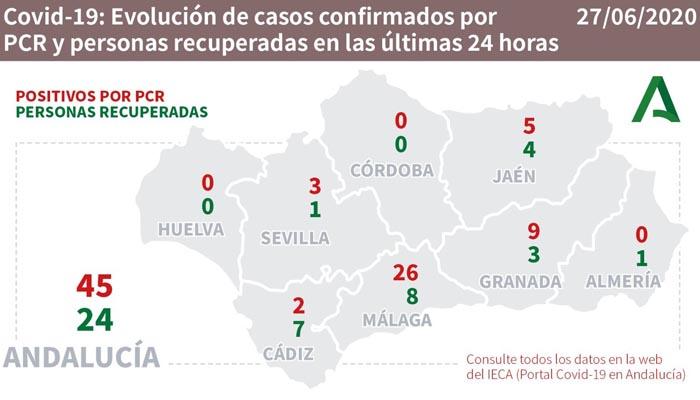 En Andalucía se han contabilizado 45 casos nuevos de coronavirus