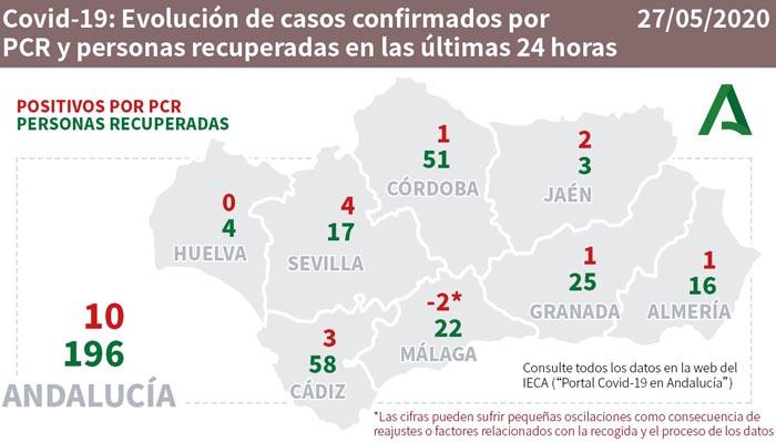 De los tres nuevos casos en la provincia, dos son en el Campo de Gibraltar