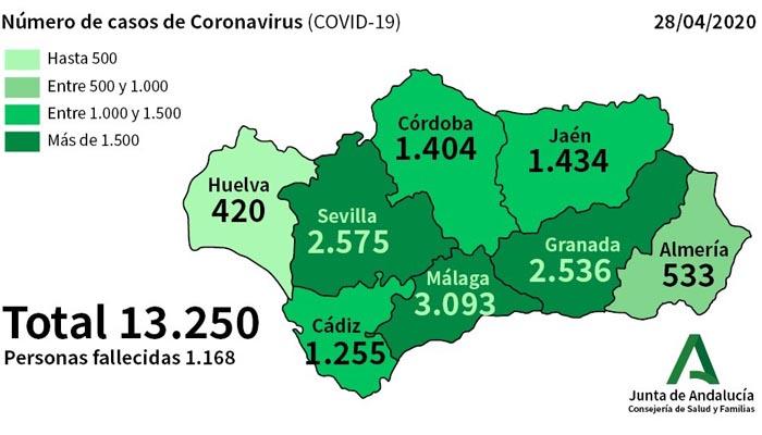 En Andalucía son ya 13.250 contagiados por coronavirus