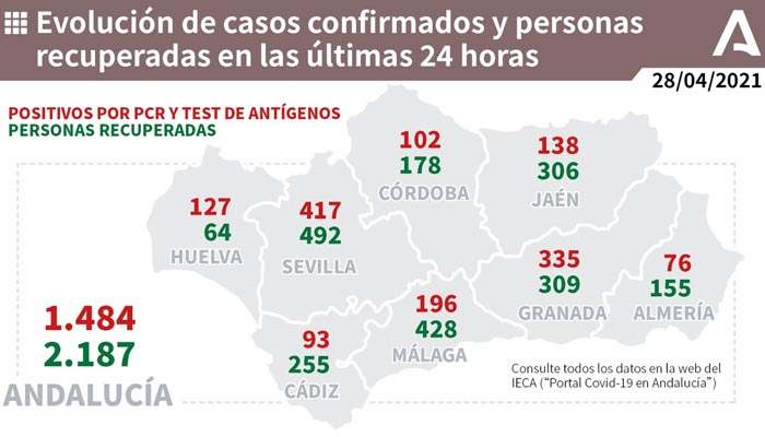 Cádiz es la provincia donde menos contagios se han producido, exceptuando Almería