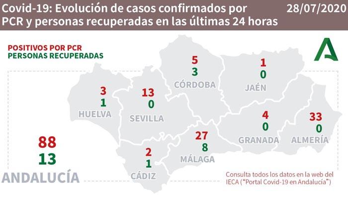 En Cádiz hay dos nuevos contagios por Covid-19