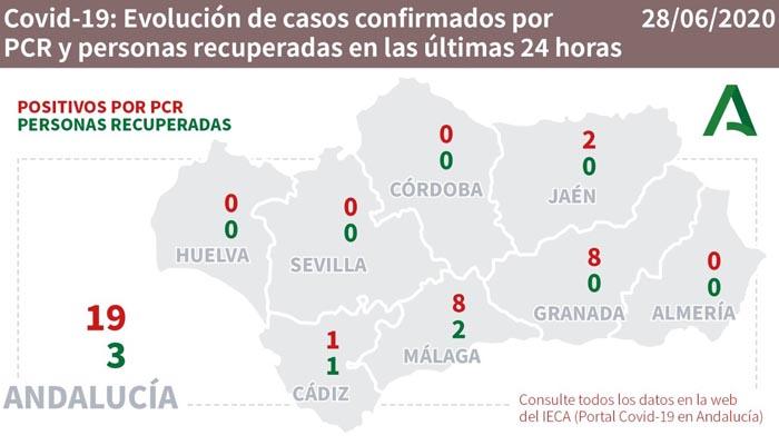 En Andalucía se han producido 19 nuevos contagios por Covid-19