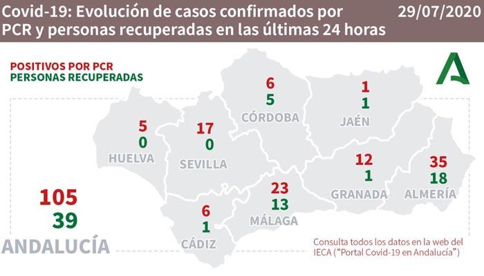 En Andalucía se han contabilizado más de un centenar de nuevos casos el último día