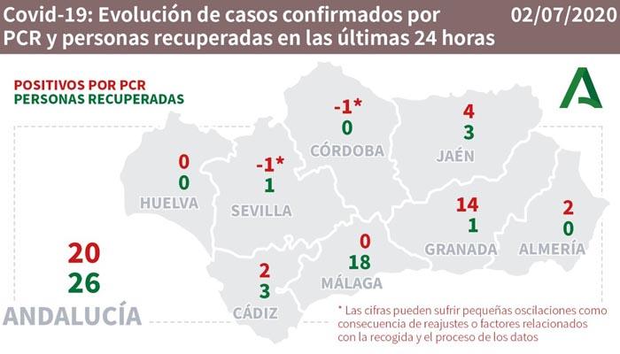 En Andalucía se han recuperado 26 personas más de la Covid-19