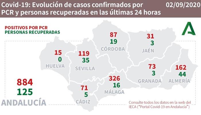 En Andalucía se han contabilizado 884 positivos en el último día