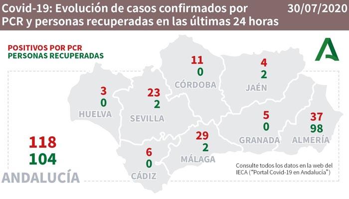 En Andalucía se han contabilizado 118 contagios más por Covid-19