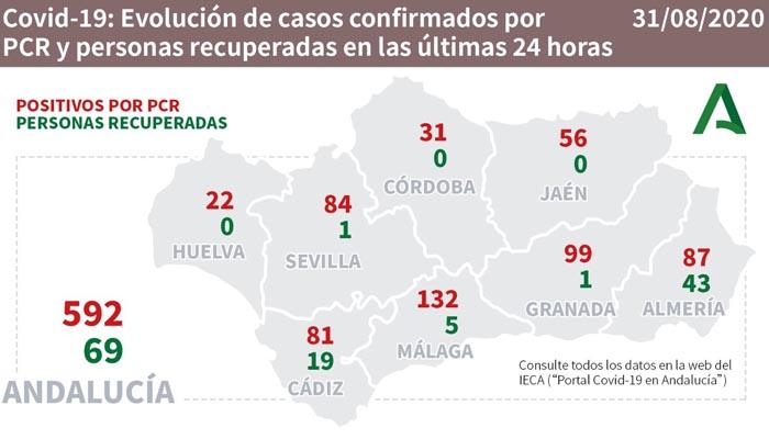 Andalucía contabiliza 592 casos más Covid-19