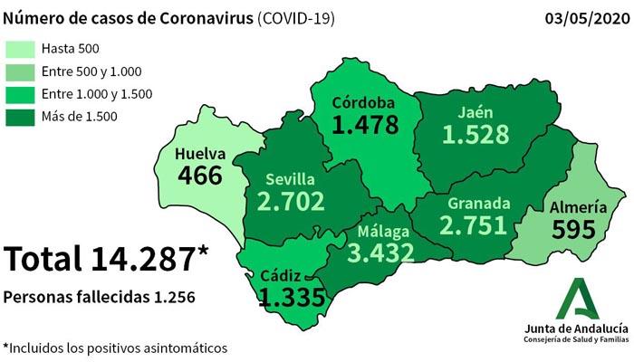 El ritmo de contagios se ha ralentizado en toda Andalucía
