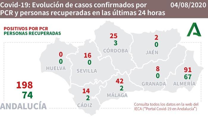 En Andalucía se han producido casi 200 nuevos contagios
