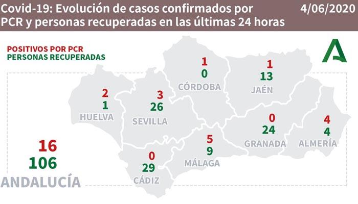 Una jornada más, no hay nuevos contagios en la provincia de Cádiz