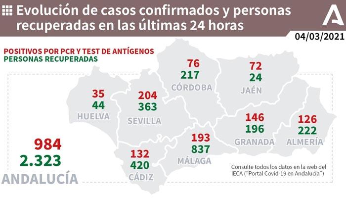En Andalucía se han contabilizado casi el doble de casos con respecto al día anterior
