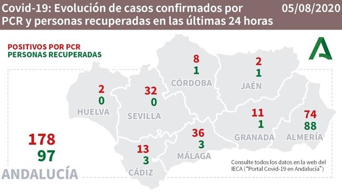 En Andalucía hay 178 contagios más por Covid-19