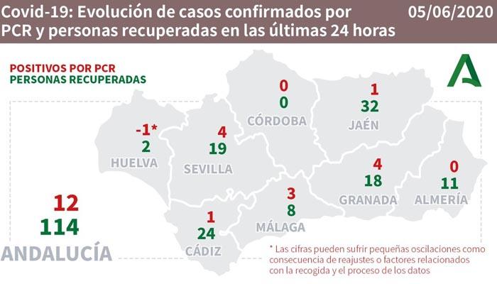 Ayer solo se contagió una persona por Covid-19 en la provincia de Cádiz