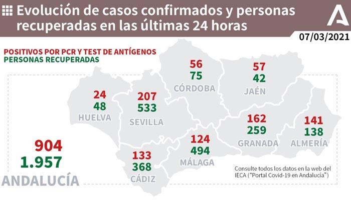 Em Andalucía se ha bajado hoy del millar de nuevos positivos por Covid-19